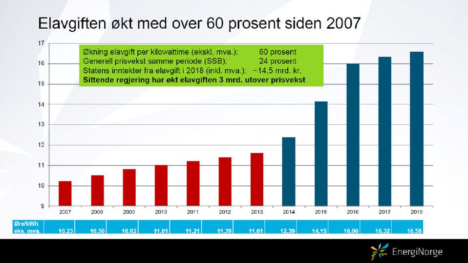 Elavgift 2007-2018