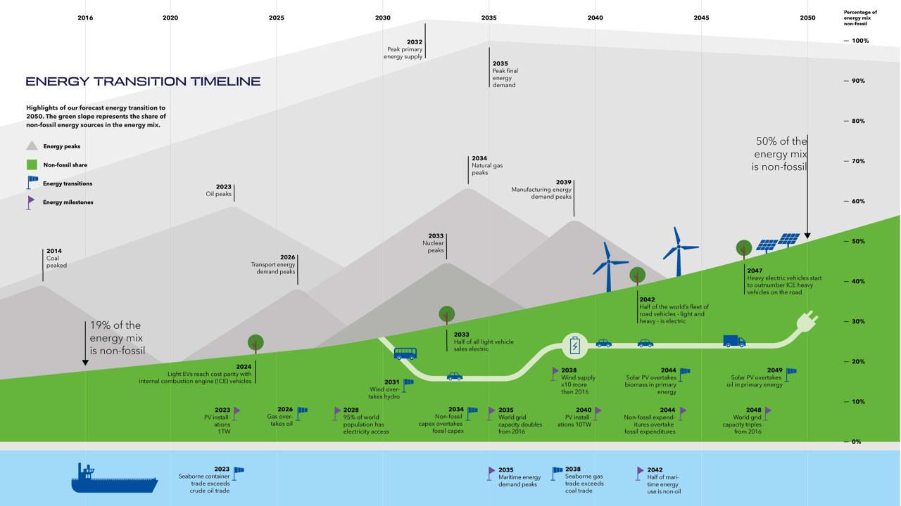 Grafikk som viser energiomlegging