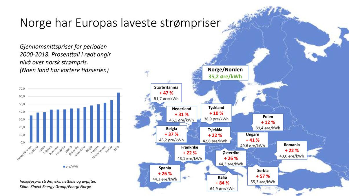 Strømpriser i Europa
