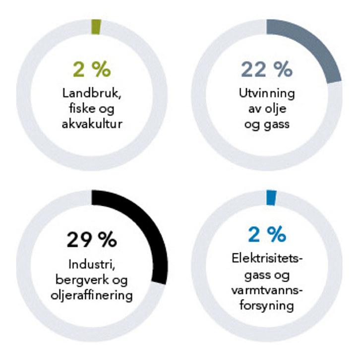 Fornybarometeret - grafer 2020