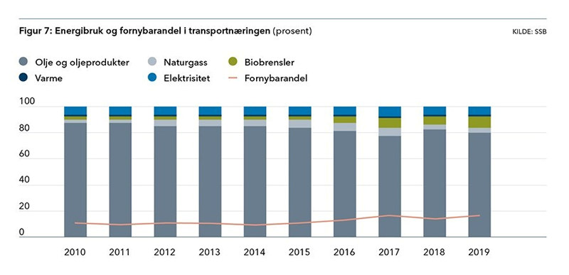 Fornybarometert høst 2020 - Figur 7