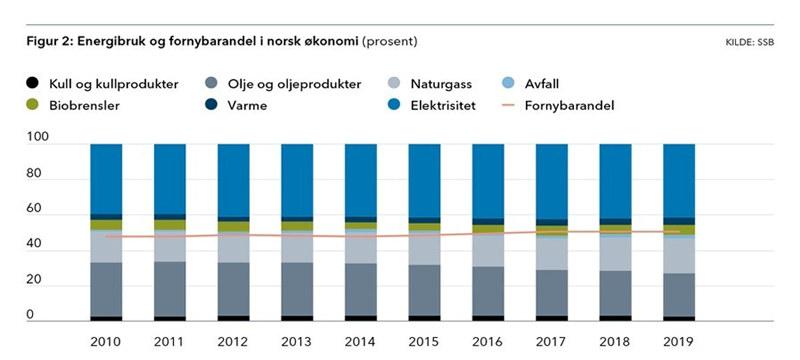 Fornybarometeret november2020 - Figur 2 - 2020